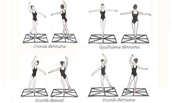 Pontos da sala de ballet e direções do corpo – Nunca mais se perca dentro da sala de ballet!